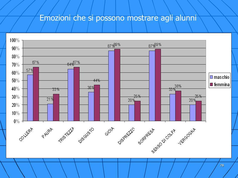 Emozioni che si possono mostrare agli alunni