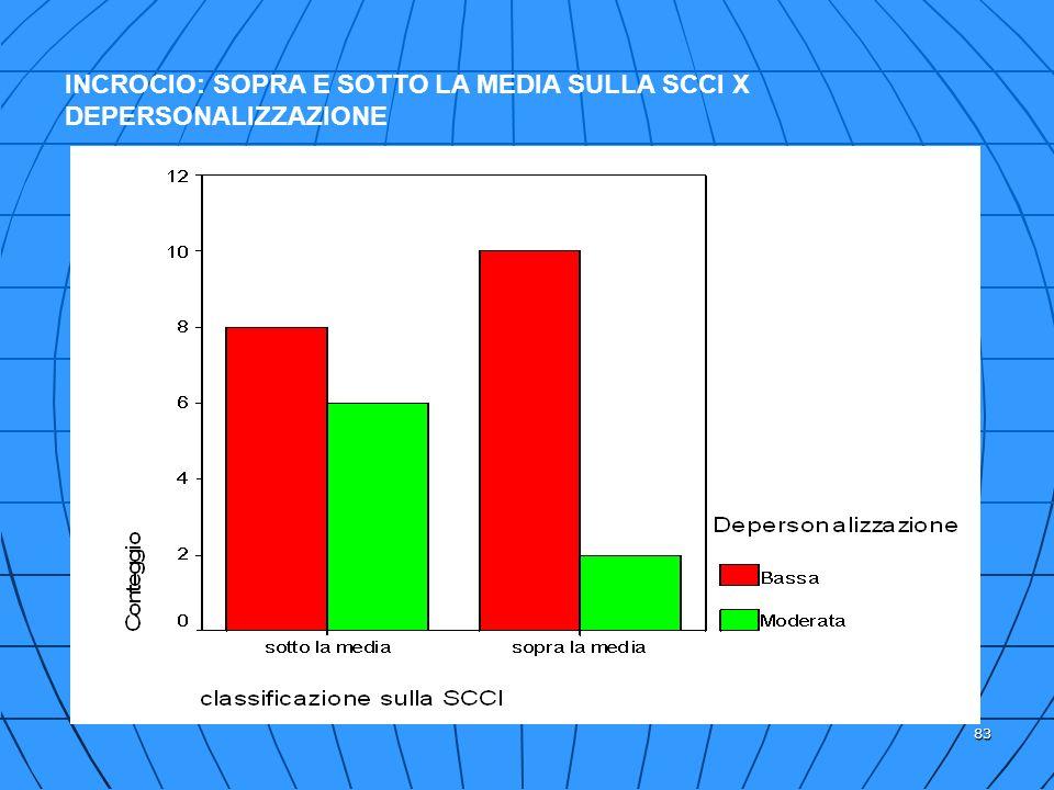 INCROCIO: SOPRA E SOTTO LA MEDIA SULLA SCCI X DEPERSONALIZZAZIONE