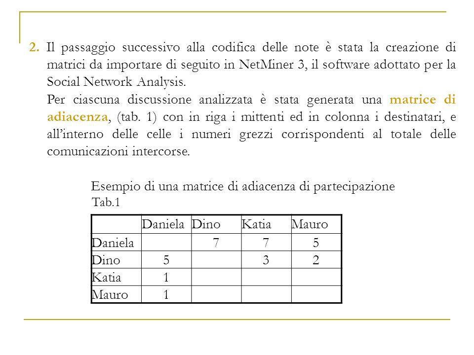 Esempio di una matrice di adiacenza di partecipazione Daniela Dino