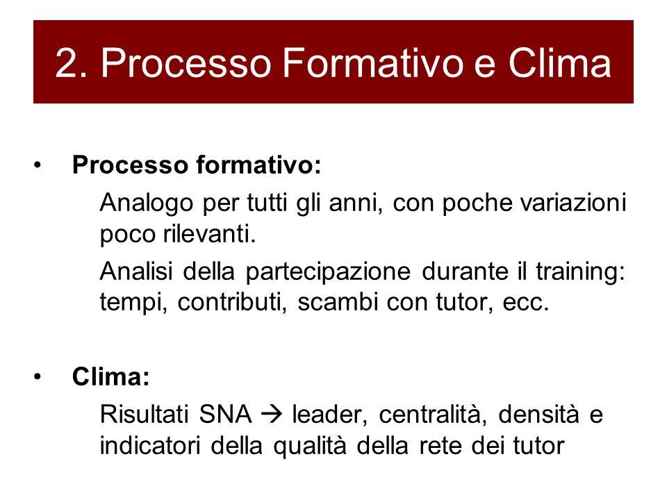 2. Processo Formativo e Clima