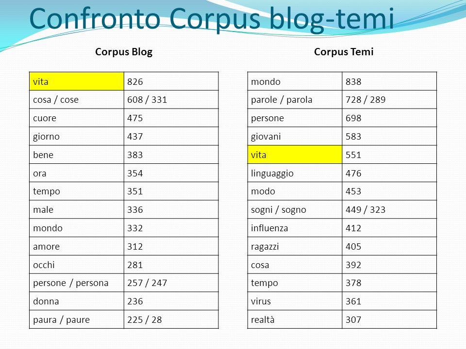 Confronto Corpus blog-temi