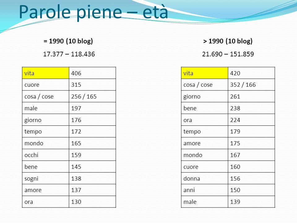 Parole piene – età = 1990 (10 blog) > 1990 (10 blog)
