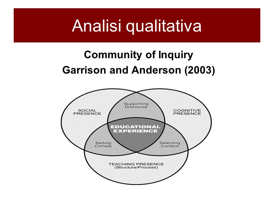 Community of Inquiry Garrison and Anderson (2003)