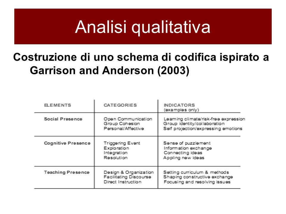 Analisi qualitativa Costruzione di uno schema di codifica ispirato a Garrison and Anderson (2003)
