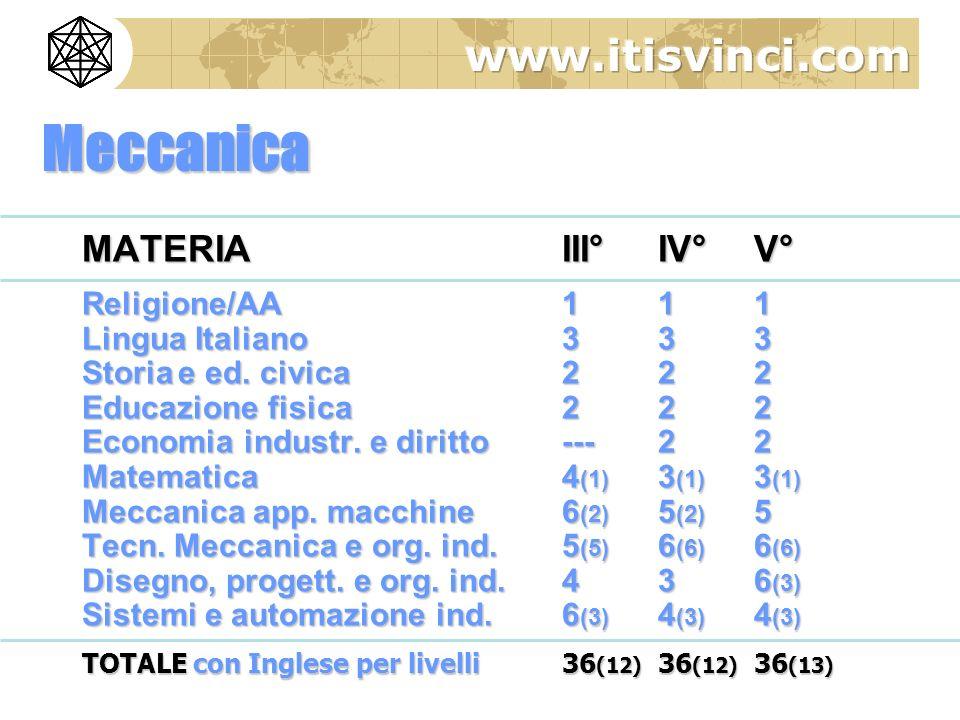 Meccanica MATERIA III° IV° V° Religione/AA 1 1 1 Lingua Italiano 3 3 3