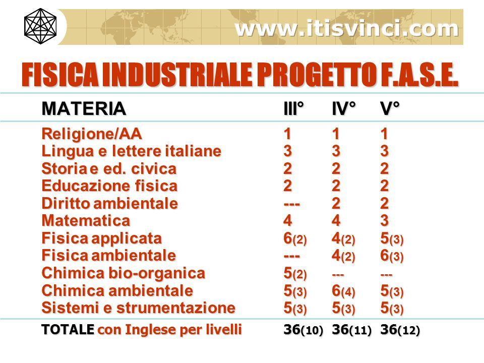 FISICA INDUSTRIALE PROGETTO F.A.S.E.