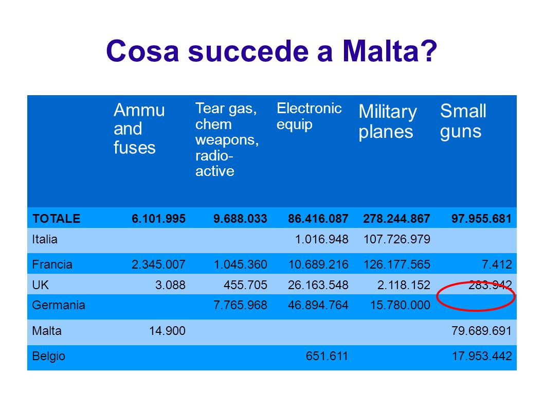 Cosa succede a Malta Military planes Small guns Ammu and fuses