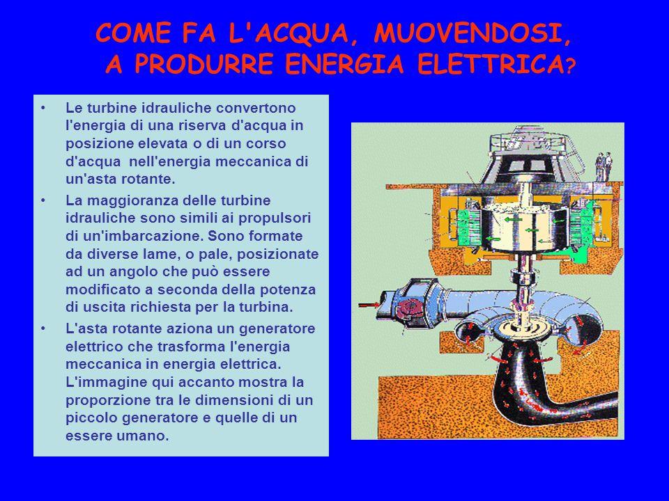 COME FA L ACQUA, MUOVENDOSI, A PRODURRE ENERGIA ELETTRICA