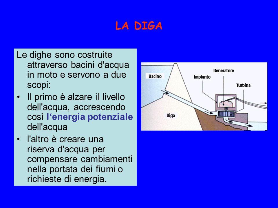 LA DIGA Le dighe sono costruite attraverso bacini d acqua in moto e servono a due scopi: