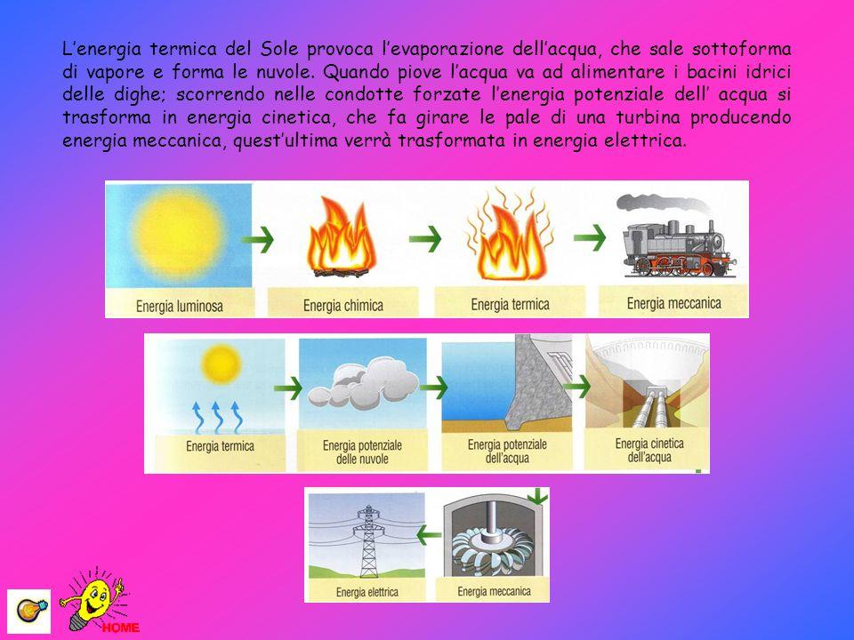 L'energia termica del Sole provoca l'evaporazione dell'acqua, che sale sottoforma di vapore e forma le nuvole.