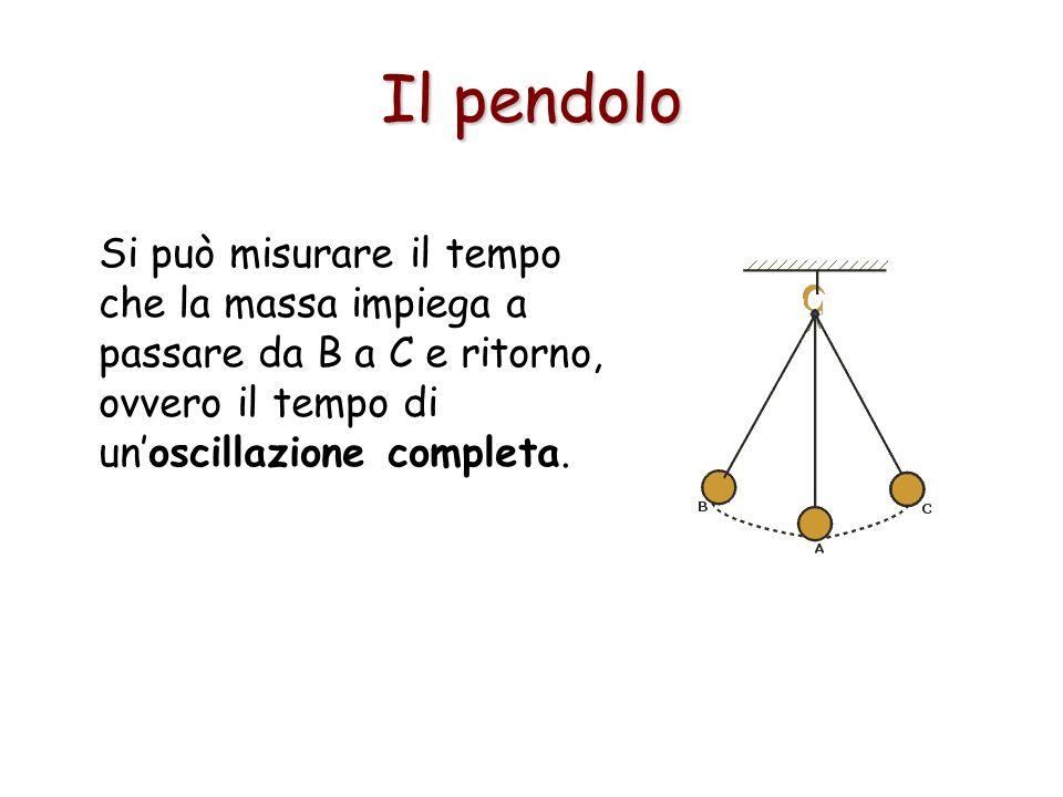 Il pendolo Si può misurare il tempo che la massa impiega a passare da B a C e ritorno, ovvero il tempo di un'oscillazione completa.