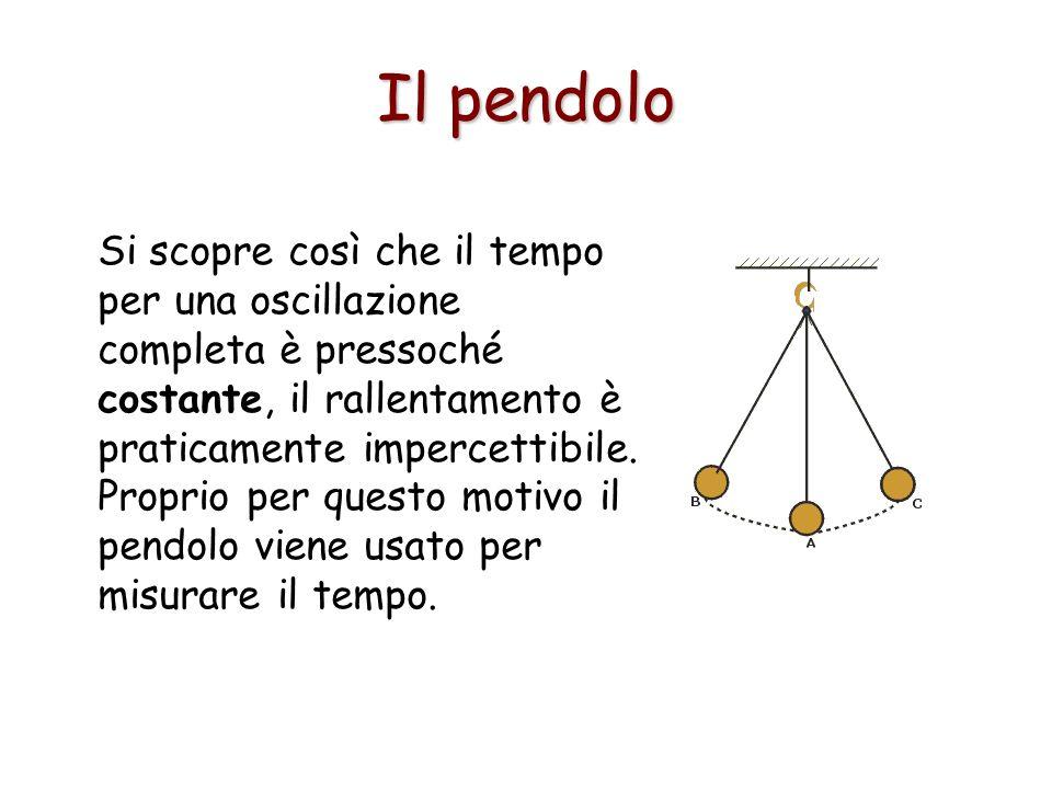 Il pendolo