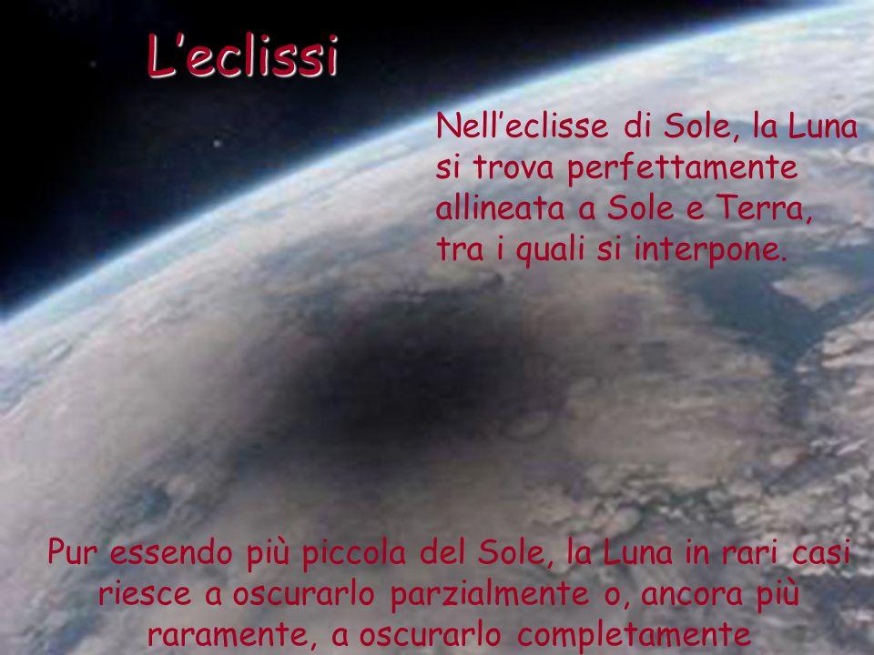 L'eclissiNell'eclisse di Sole, la Luna si trova perfettamente allineata a Sole e Terra, tra i quali si interpone.