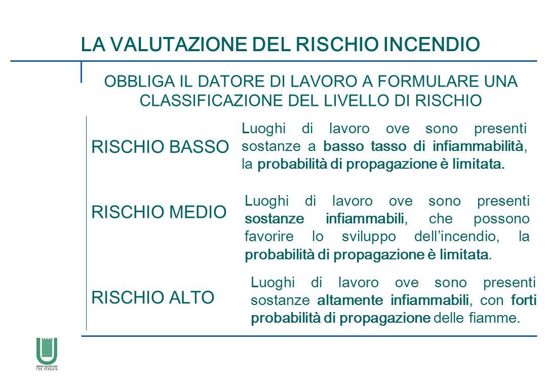 LA VALUTAZIONE DEL RISCHIO INCENDIO