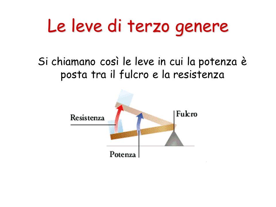 Le leve di terzo genere Si chiamano così le leve in cui la potenza è posta tra il fulcro e la resistenza.