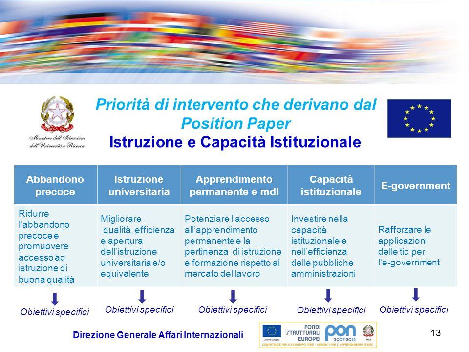 Priorità di intervento che derivano dal Position Paper Istruzione e Capacità Istituzionale