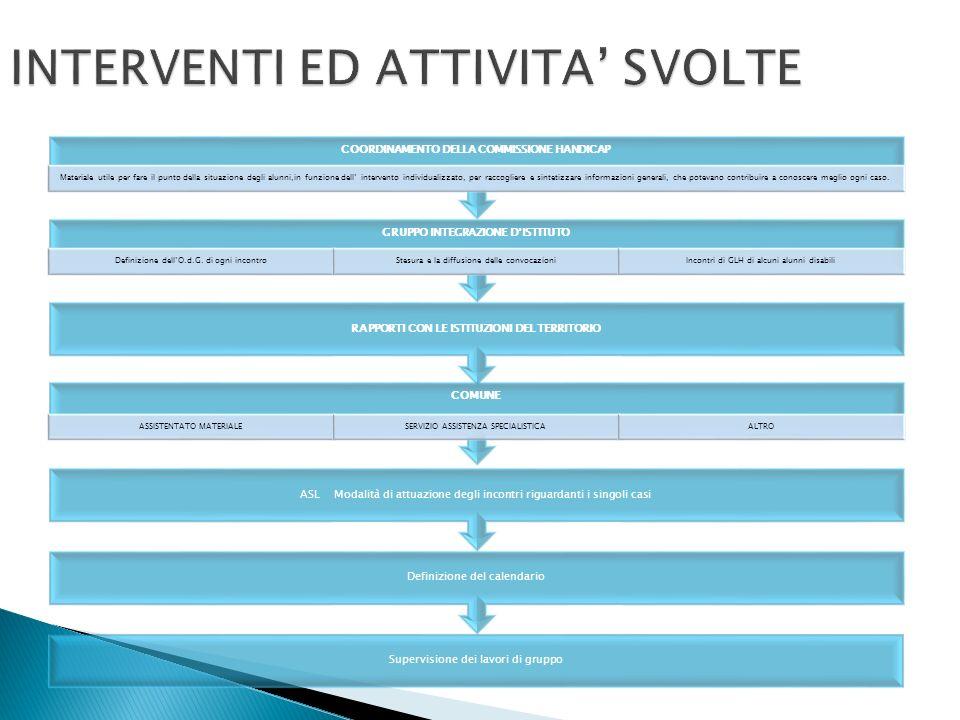 INTERVENTI ED ATTIVITA' SVOLTE
