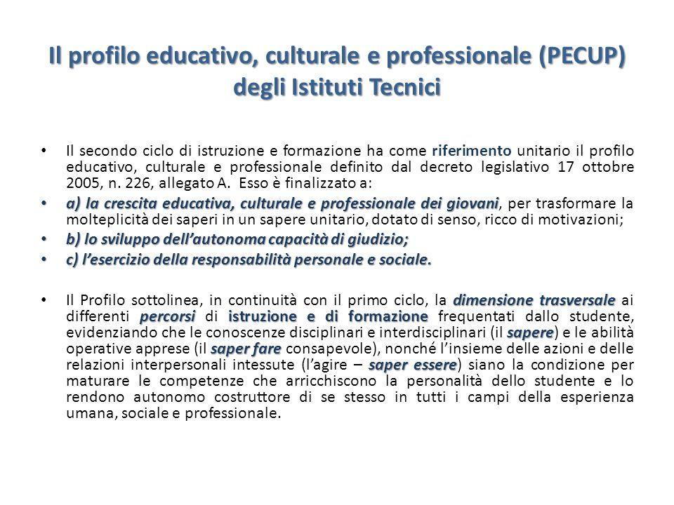 Il profilo educativo, culturale e professionale (PECUP) degli Istituti Tecnici
