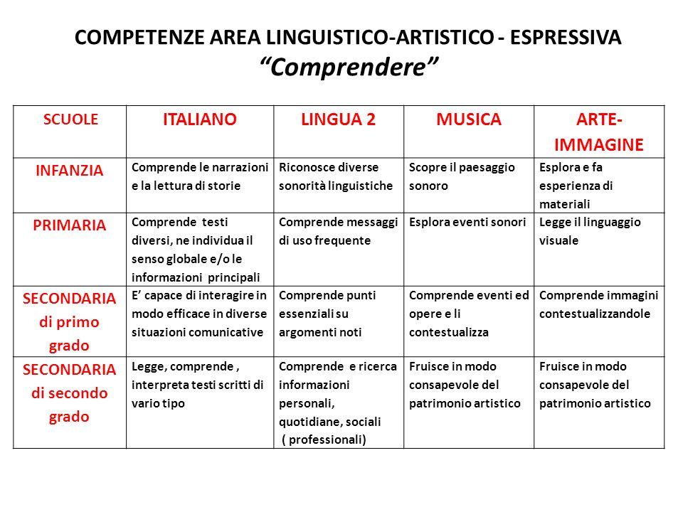 COMPETENZE AREA LINGUISTICO-ARTISTICO - ESPRESSIVA Comprendere