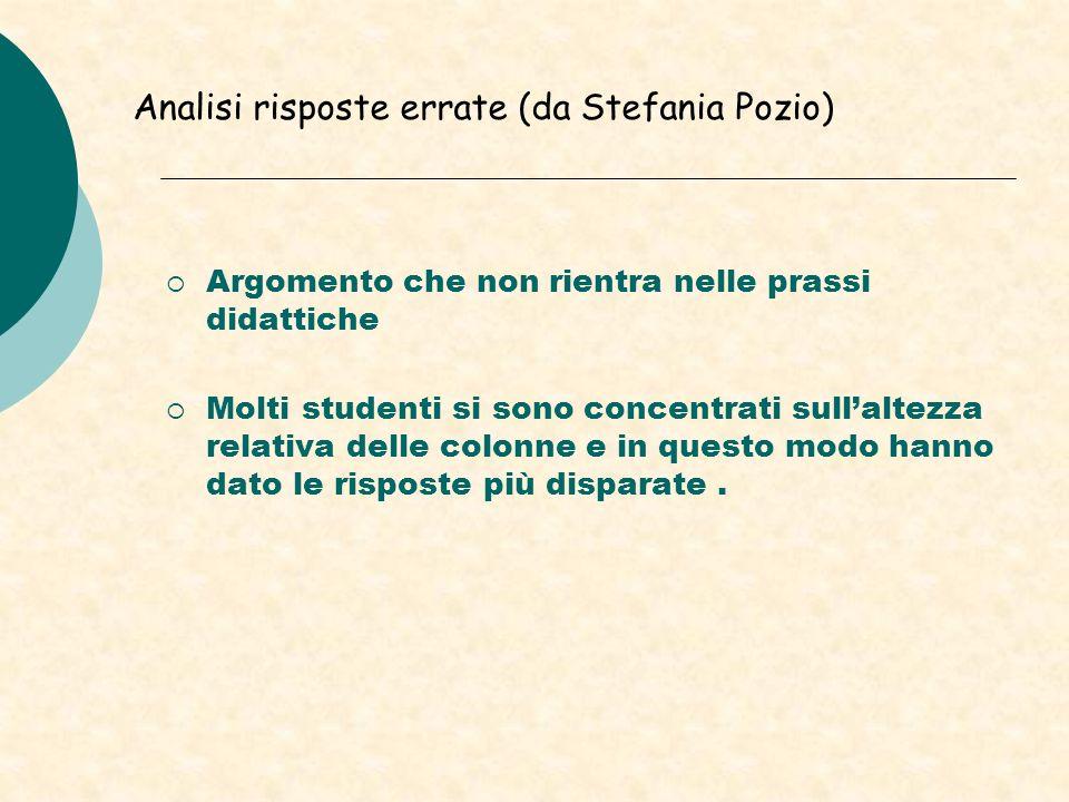 Analisi risposte errate (da Stefania Pozio)