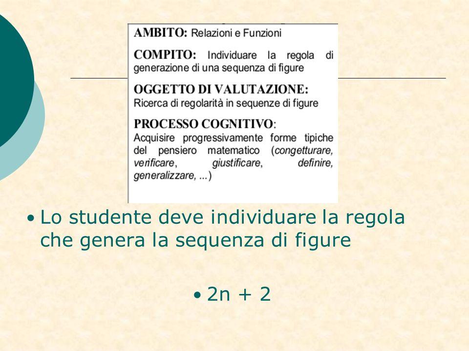 Lo studente deve individuare la regola che genera la sequenza di figure