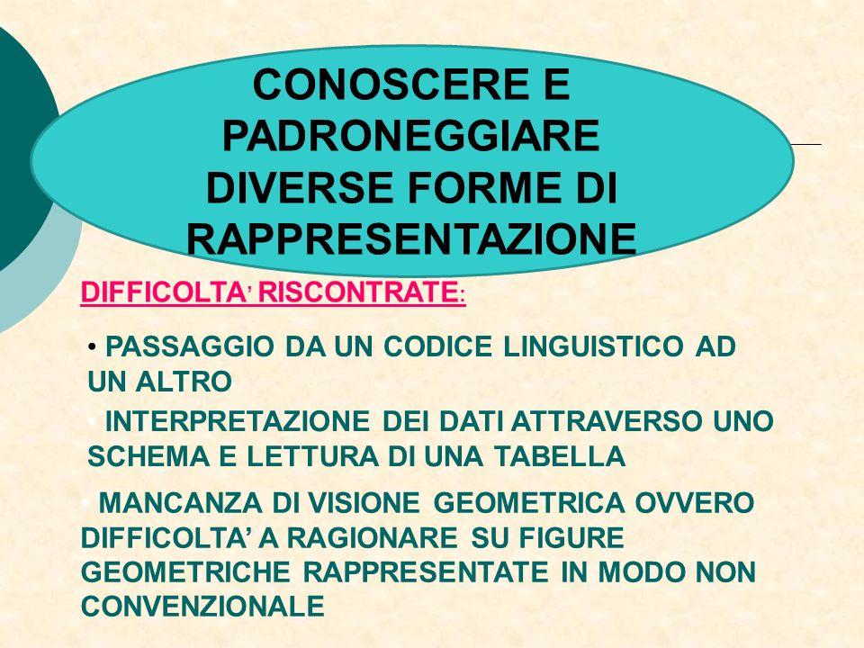 CONOSCERE E PADRONEGGIARE DIVERSE FORME DI RAPPRESENTAZIONE