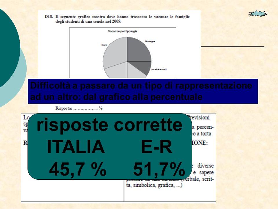 risposte corrette ITALIA E-R 45,7 % 51,7%