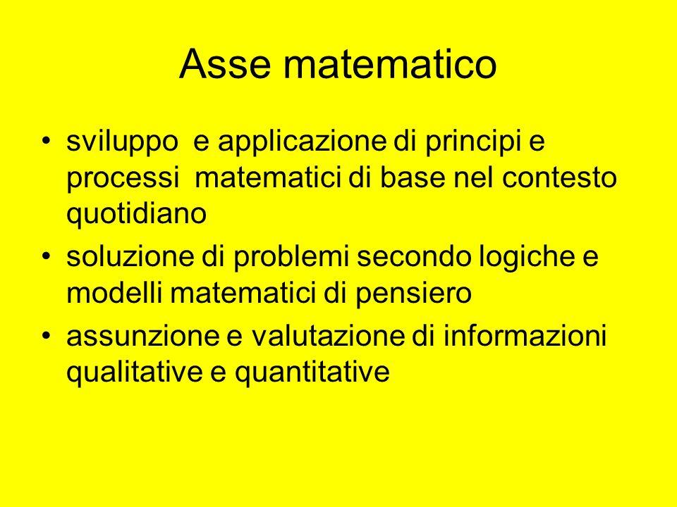 Asse matematico sviluppo e applicazione di principi e processi matematici di base nel contesto quotidiano.