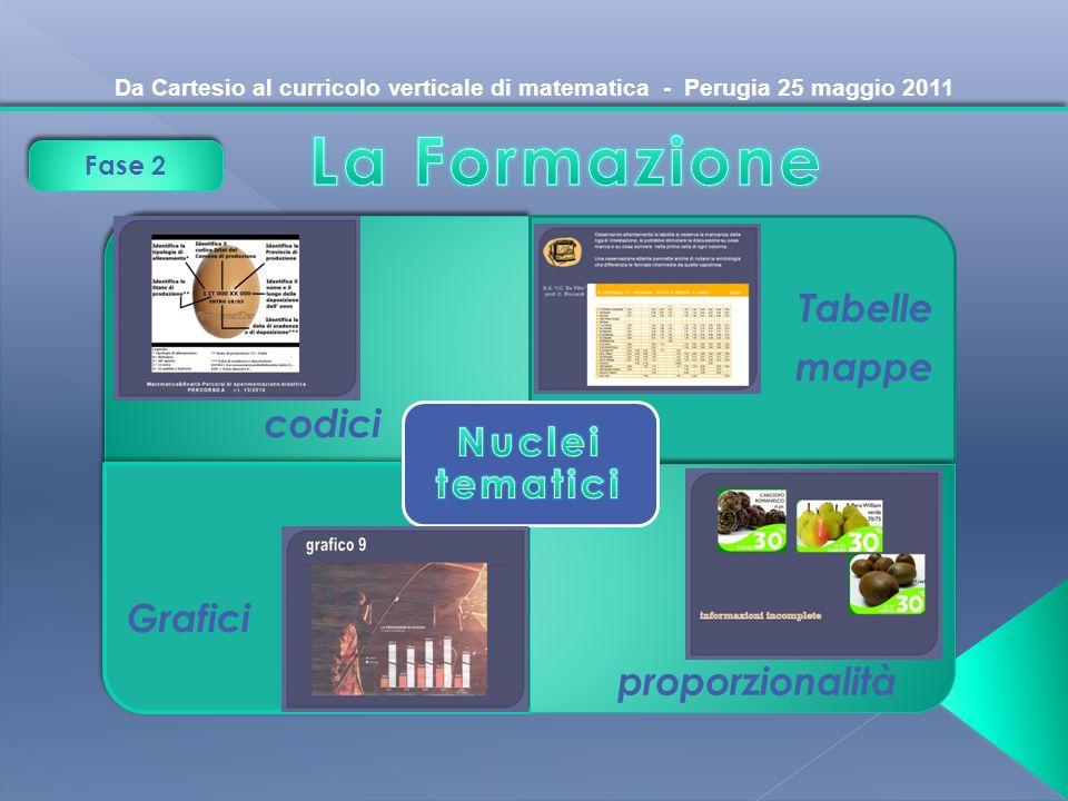 La Formazione codici Tabelle mappe Grafici proporzionalità Fase 2