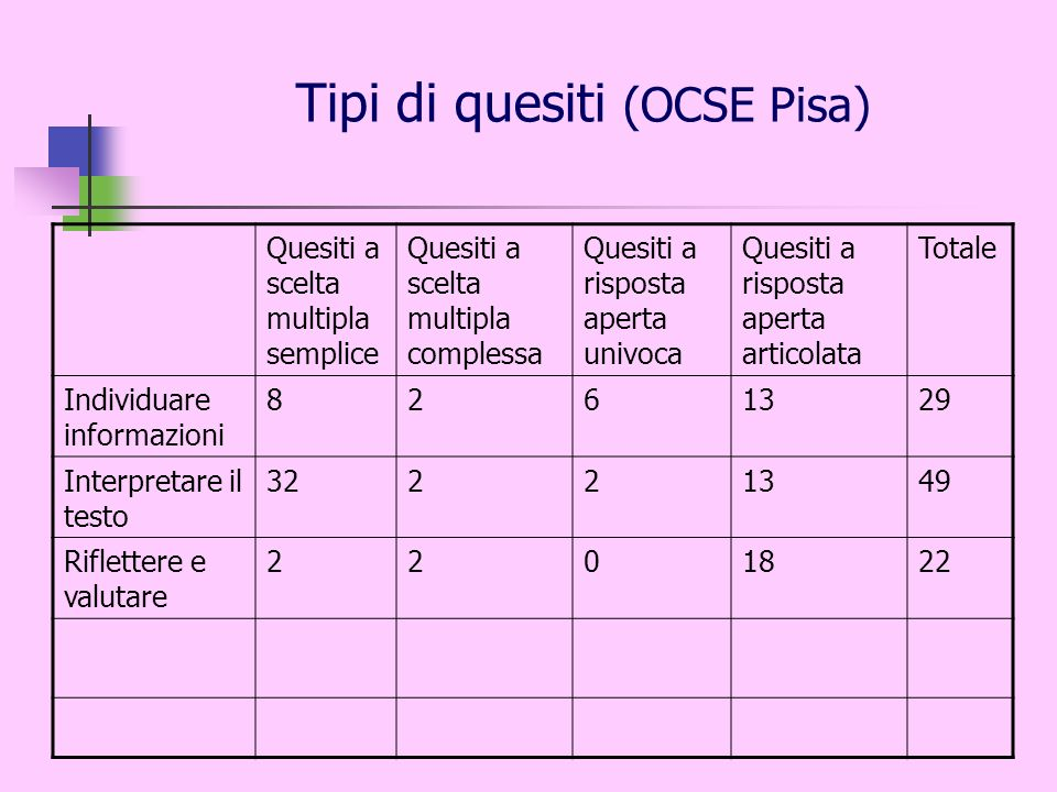 Tipi di quesiti (OCSE Pisa)