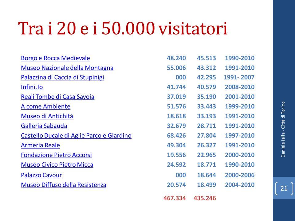 Tra i 20 e i 50.000 visitatori Daniele Jalla - Città di Torino