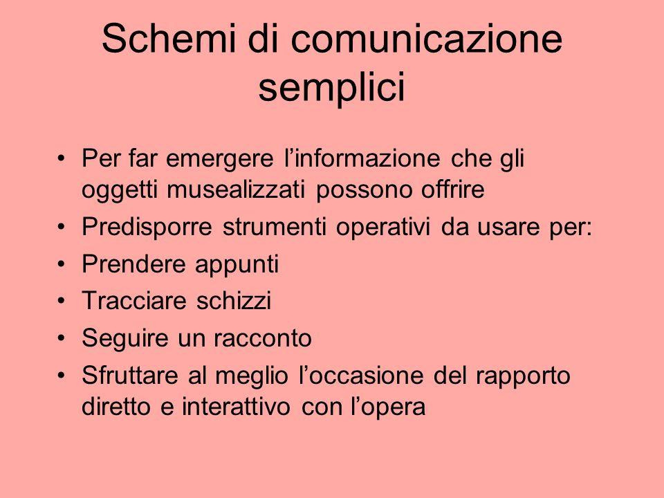 Schemi di comunicazione semplici