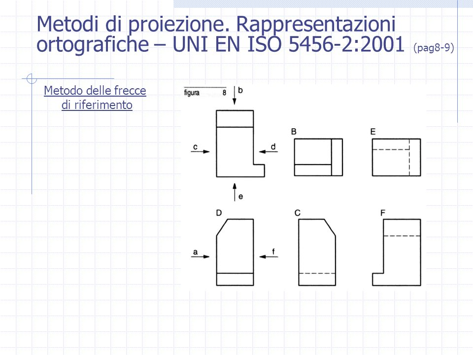 Metodi di proiezione. Rappresentazioni ortografiche – UNI EN ISO 5456-2:2001 (pag8-9)