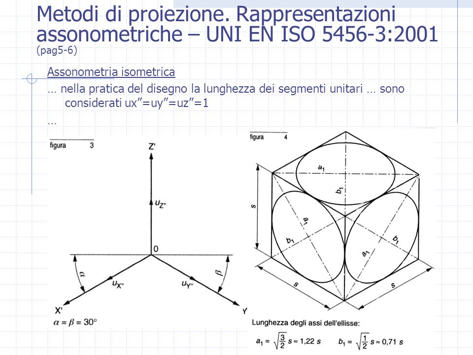 Metodi di proiezione. Rappresentazioni assonometriche – UNI EN ISO 5456-3:2001 (pag5-6)