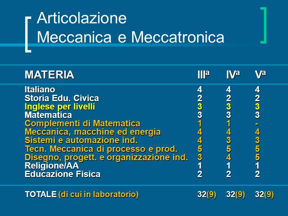 Articolazione Meccanica e Meccatronica