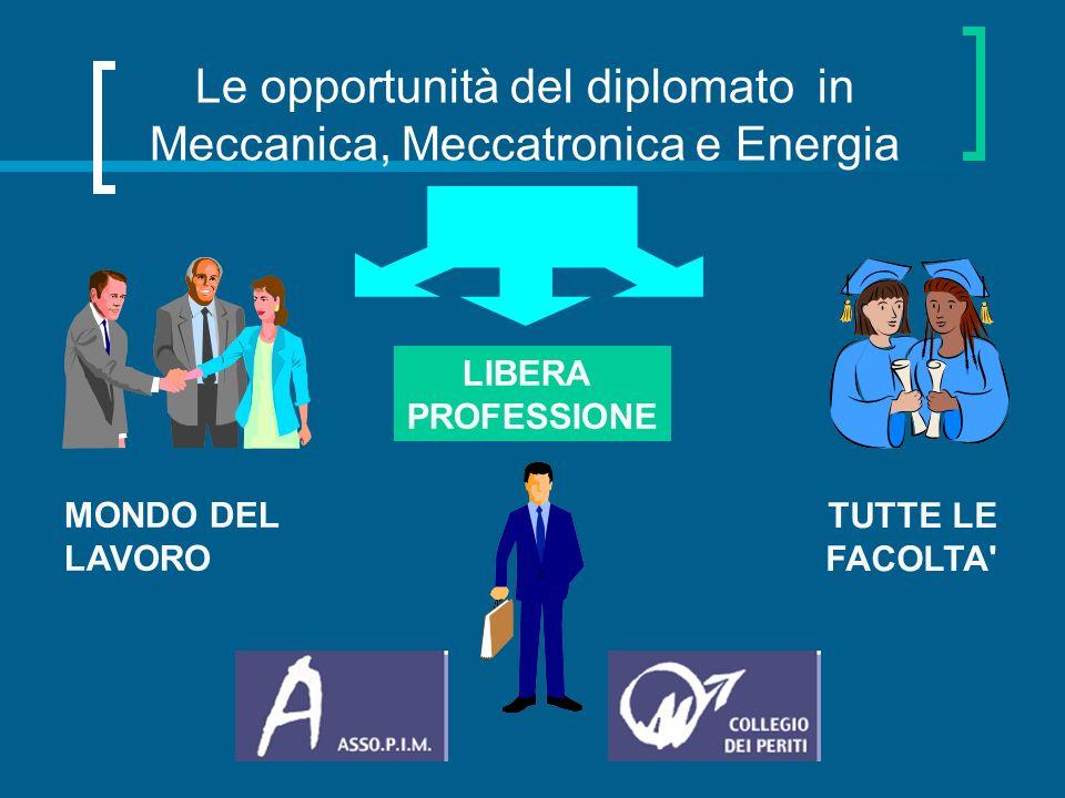 Le opportunità del diplomato in Meccanica, Meccatronica e Energia