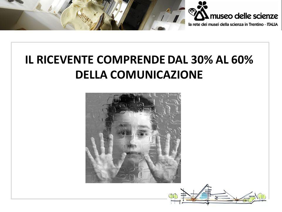IL RICEVENTE COMPRENDE DAL 30% AL 60% DELLA COMUNICAZIONE