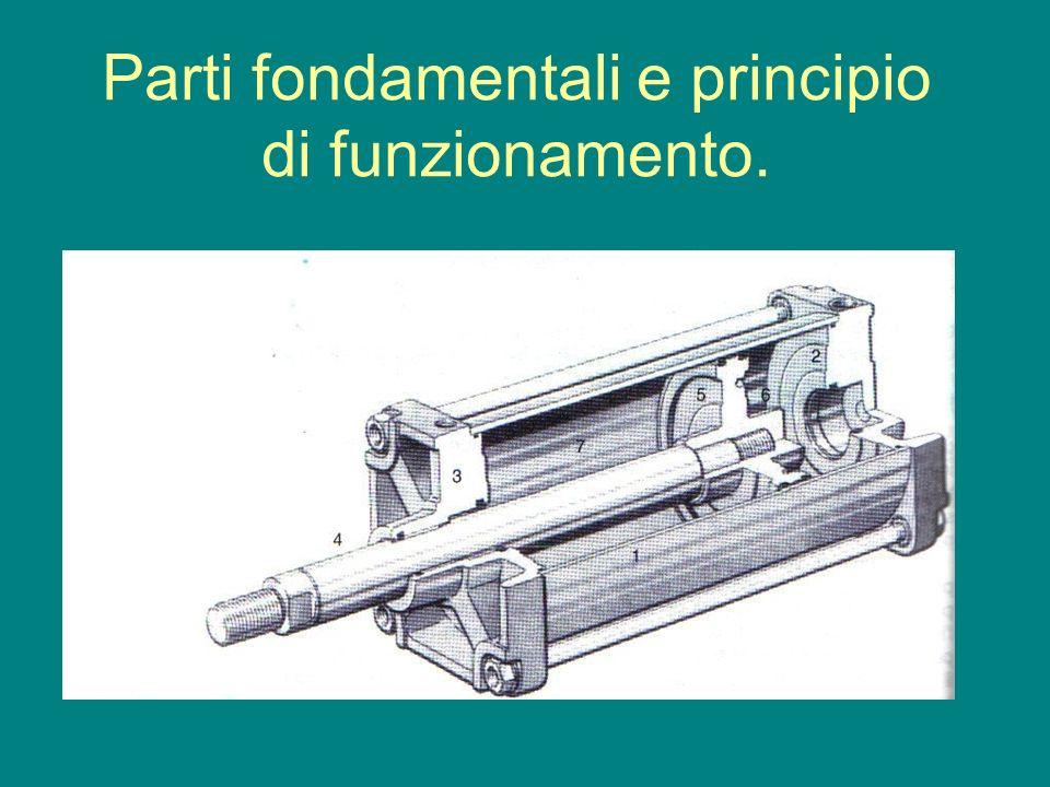 Parti fondamentali e principio di funzionamento.