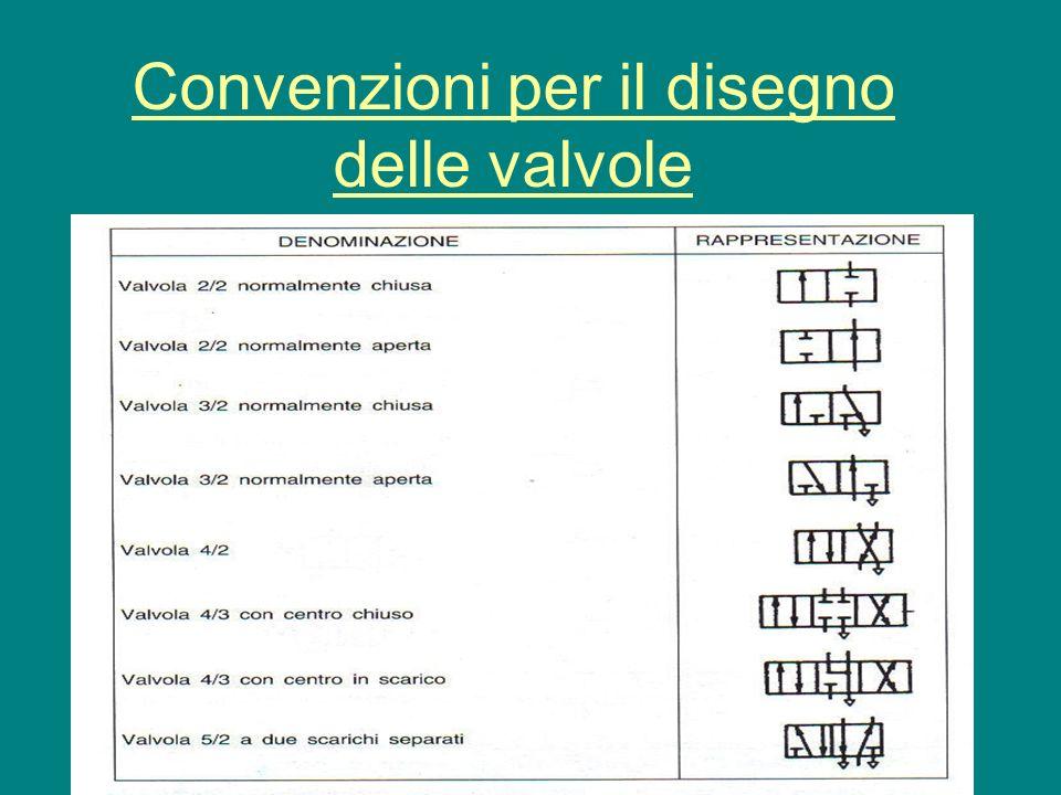 Convenzioni per il disegno delle valvole