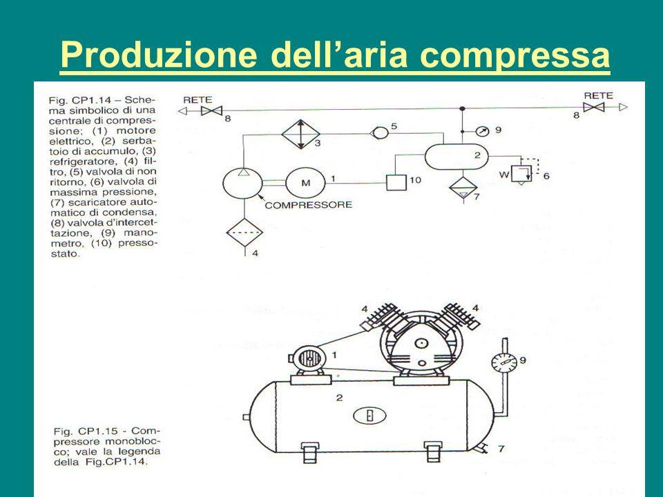 Produzione dell'aria compressa