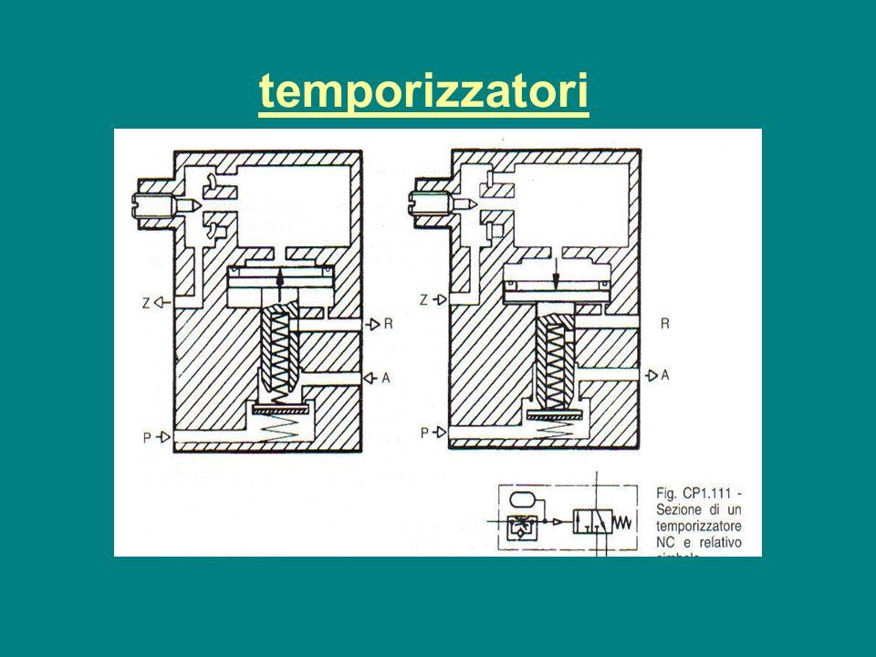 temporizzatori