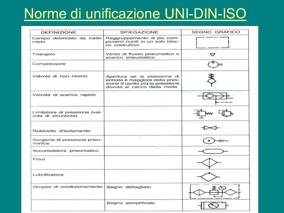 Norme di unificazione UNI-DIN-ISO