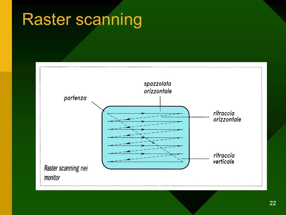 Raster scanning