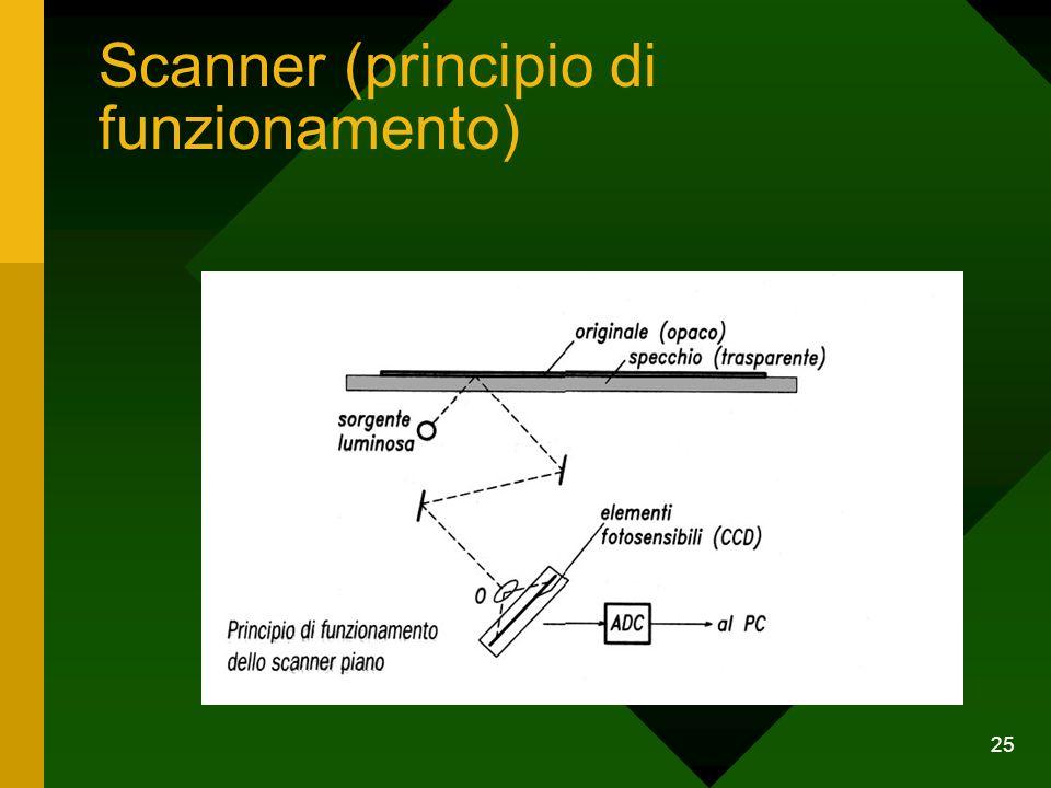 Scanner (principio di funzionamento)