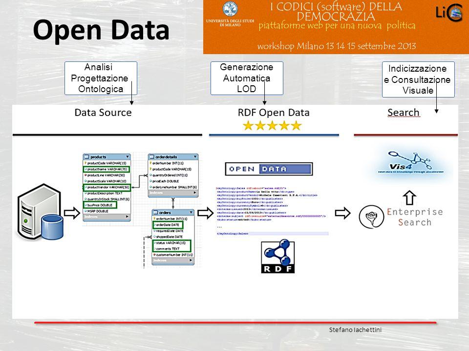 Open Data Analisi Progettazione Ontologica Generazione Automatica LOD