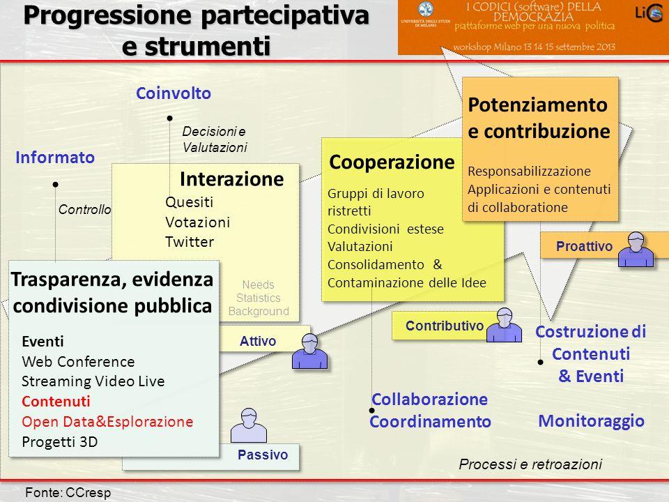 Progressione partecipativa e strumenti