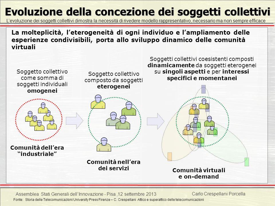 Evoluzione della concezione dei soggetti collettivi