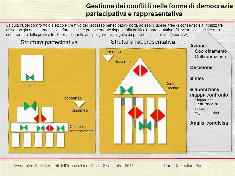 Gestione dei conflitti nelle forme di democrazia partecipativa e rappresentativa