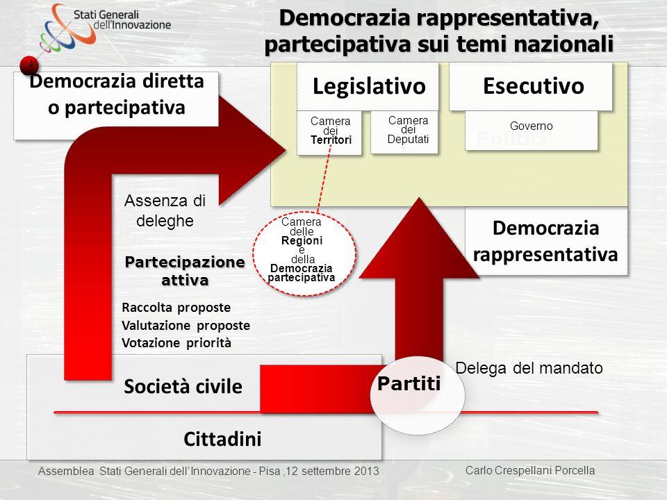 Democrazia rappresentativa, partecipativa sui temi nazionali