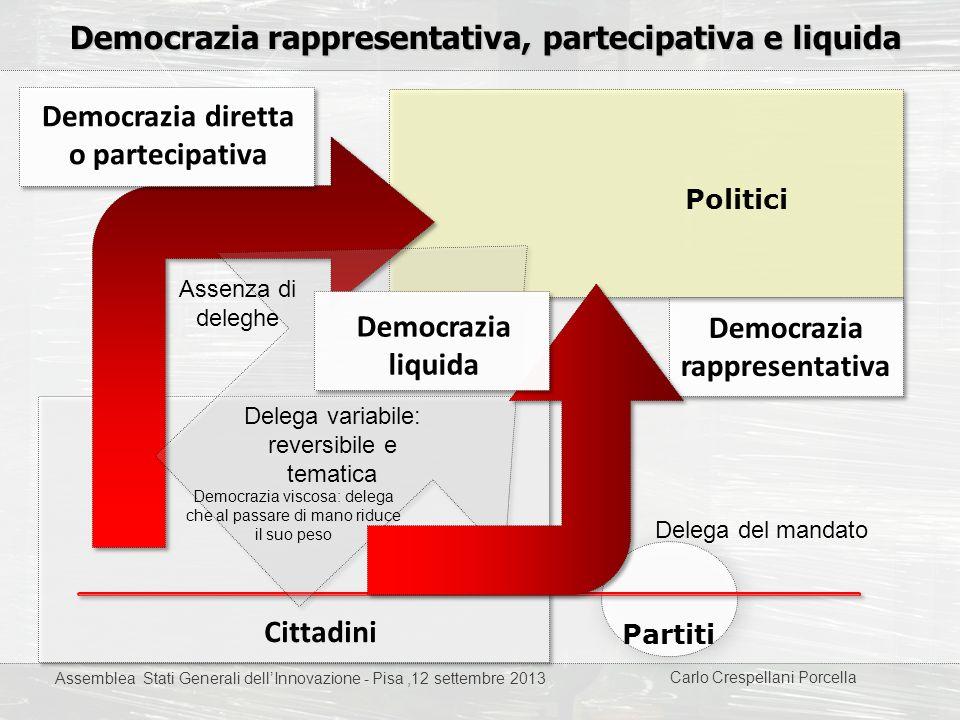 Democrazia rappresentativa, partecipativa e liquida